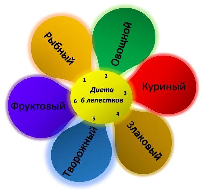 Диета Ромашка Лепесток. Диета ромашка — меню на 7 дней, суть и правила диеты, преимущества и недостатки