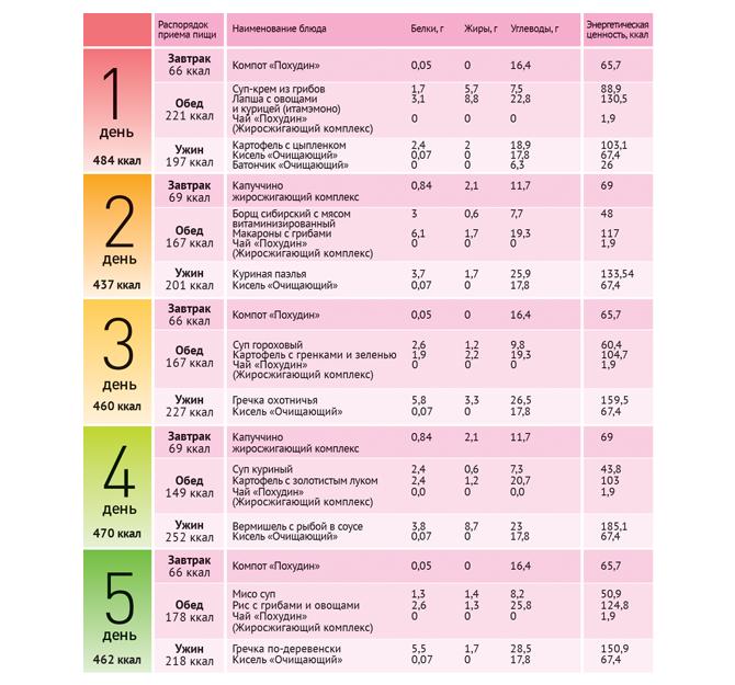 Низкокалорийная диета для беременных